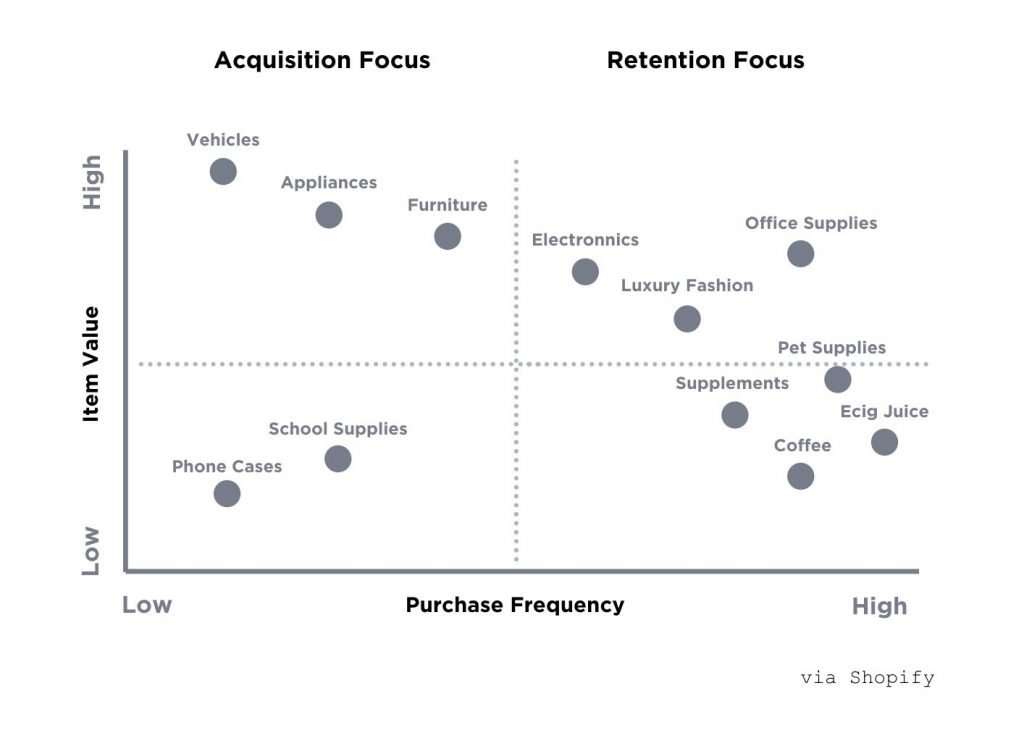 how to know whether you should focus more on acquisition or retention in your ecommerce business